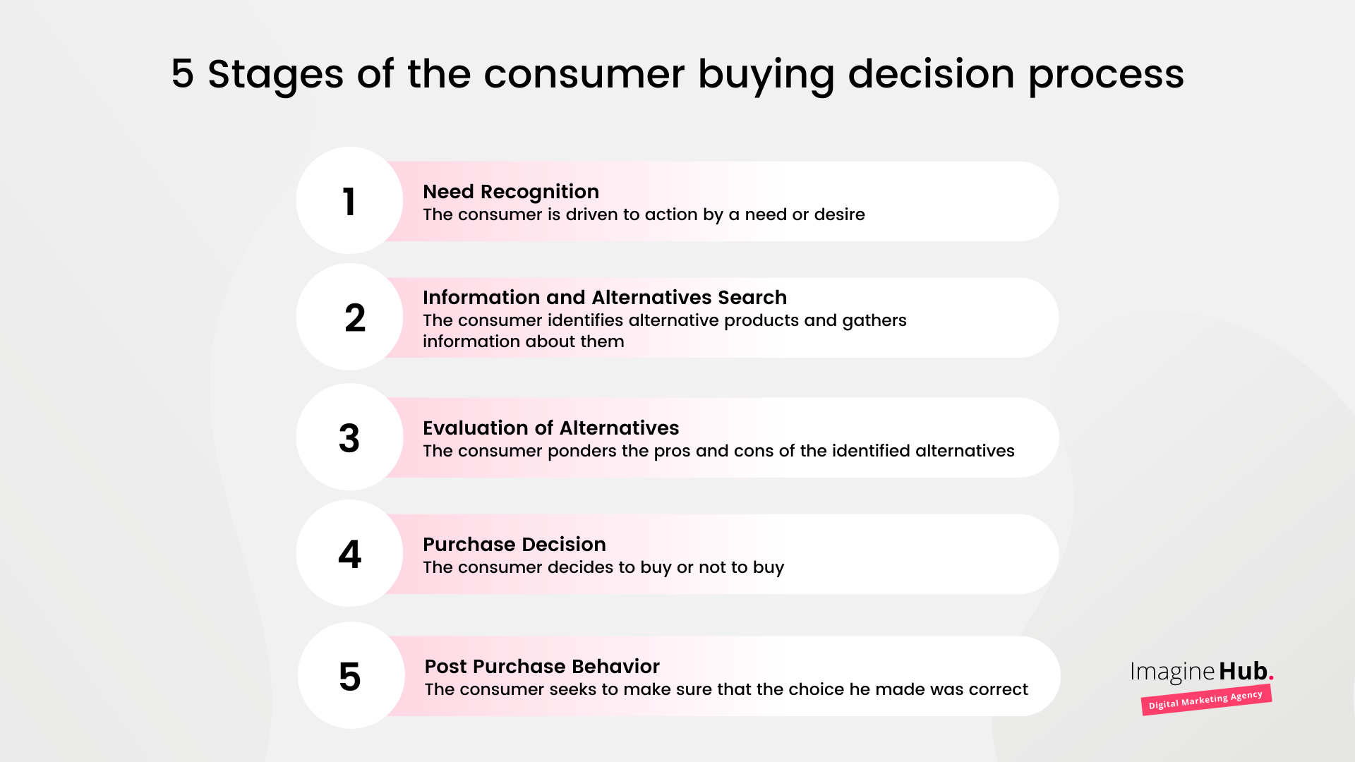 5 Stages of the consumer buying decision process