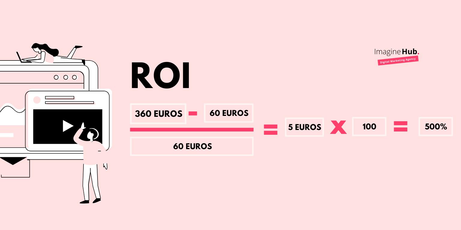 Cómo se calcula el ROI en Marketing - Fórmula para calcular el ROI en marketing
